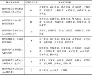 表5-7 长春市物质与社会空间耦合的阶段水平划分