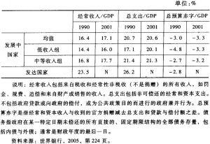 表7-8 发展中国家和发达国家政府的财政