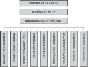 图1-2 本书研究的逻辑框架