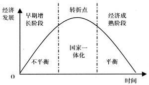 图3 钟形模式图