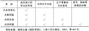 表4-1 区域经济合作的类型