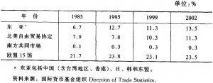 表4-3 用绝对法计算的东亚地区及其他地区国际贸易的相互依赖情况