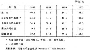 表4-5 用相对法计算的东亚地区及其他地区进口贸易的相互依赖情况