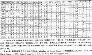 表4-6 东亚部分国家(经济体)间及东亚部分国家(经济体)与世界主要国家(组织)间的贸易密集度指数(1998~2000年)