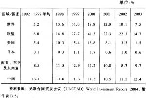 表4-10 内流的FDI占总固定资本形成比例