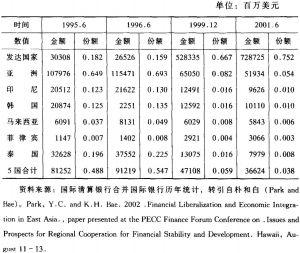 表6-1 日本银行在金融危机前后国际贷款的变化