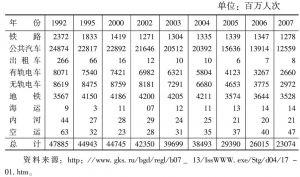 表4-9 各种通用运输方式承担的客运量