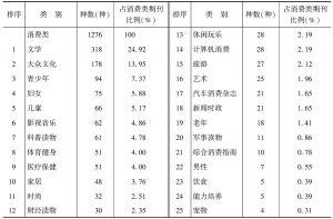 表3 消费类期刊分类比例表