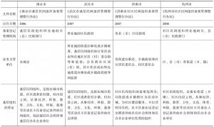 表1 南京、武汉、济南、杭州四地规范性文件比较