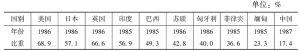 表3 第三产业就业人数占全部就业人数的比重