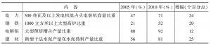表4 主要行业生产结构变化