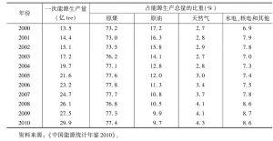 表3 中国能源生产情况及品种构成