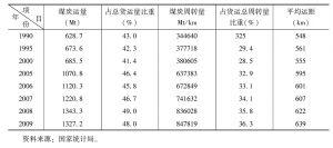 表6 中国煤炭铁路运输
