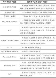 表2-1 国家竞争力概念或评价的有关研究