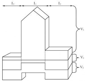 图3-3 城市的产业价值体系