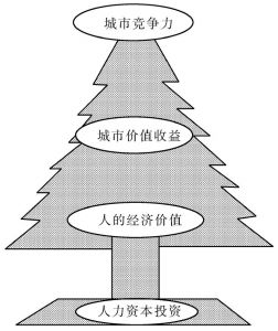 图3-8 城市竞争力树