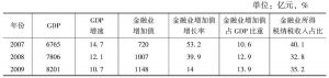 表1 深圳GDP、金融业增加值及金融业所得税收入情况