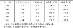 表1 2000~2004年全国国内旅游基本情况比较(全国合计)