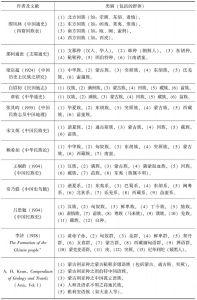 表1 林惠祥介绍的近代学者对中国民族之分类