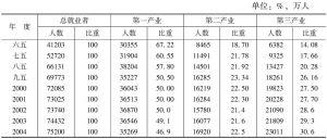 表2 三次产业的就业人数、增长率以及所占的比重