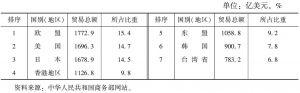 表3 2004年中国与前七大贸易伙伴的贸易情况