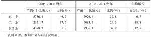 表2 2005~2006财年至2010~2011财年缅甸产业结构的变化