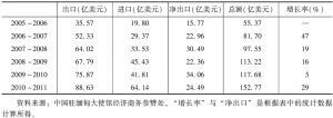 表3 2005~2006财年以来缅甸对外贸易的规模