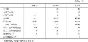 表2 截至2010年底缅甸工业区的发展情况
