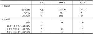 表4 截至2010年年底缅甸交通发展情况