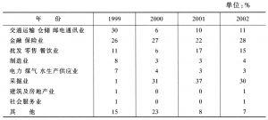表7 所得税行业分布