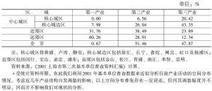 图3 上海城镇体系的空间结构
