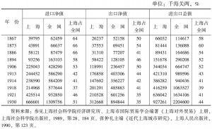 表2 1867~1930年上海与全国对外贸易增长变化