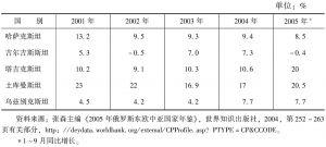 表1 2001~2005年中亚国家国内生产总增长率