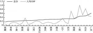 图1 各地区经济水平与融合综合水平走势