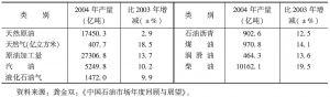 表1-15 2004年中国原油加工量和主要油品产量表