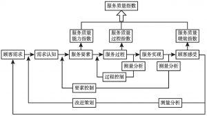 图2-2 差距分析模型
