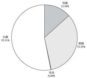 图5-2 2010年1~3月各种运输方式旅客周转量所占比重
