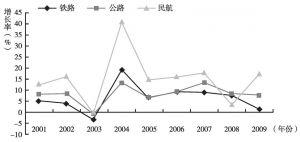 图5-4 2001~2009年铁路、公路及民航的客运周转量增长率