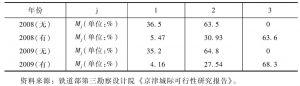 表6-7 北京到天津的各种交通运输方式旅客分担率