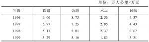 表7-5 我国四种交通方式1996~2007年期间单位固定资产投资实现的客运周转量