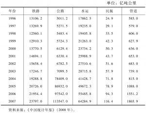 1996~2007年我国交通运输方式的货物周转量统计表