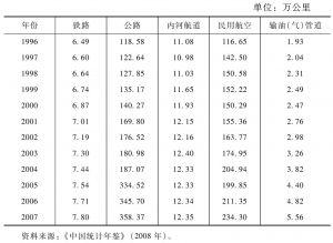 1996~2007年我国交通运输方式的运输线路营业里程长度统计表