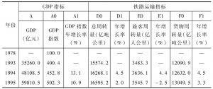 铁路统计指标