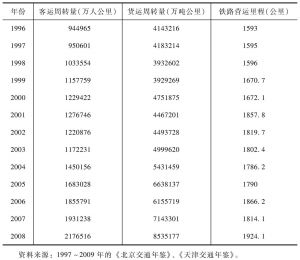 京津地区1996~2008年铁路客货运周转量及营运里程