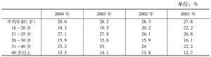 专表3-4 外出农民工平均年龄及年龄结构