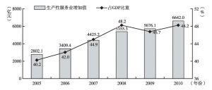 图3 2005~2010年北京生产性服务业增加值及占GDP比重
