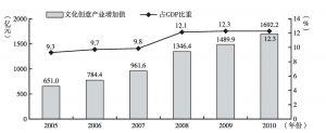 图4 2005~2010年北京文化创意产业增加值及占GDP比重