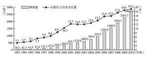 图5 1993~2010年中关村示范区增加值及占北京市比重