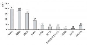 图4 2008年北京各区县总部企业数量情况
