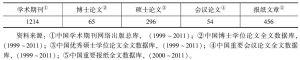 """表2 文献以""""非传统安全""""为主题的文献数量统计(1999~2011年)"""